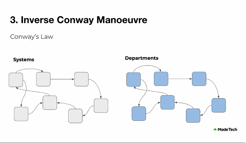 inverse-conway-manoeuvre.png